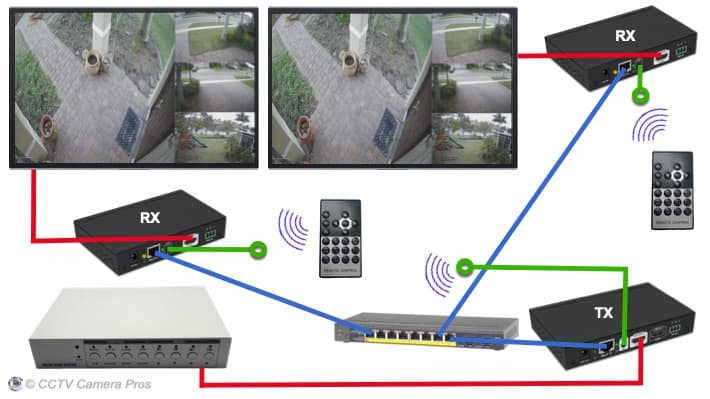 Display Multiple Security Cameras on TV