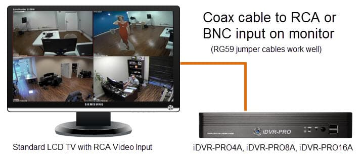 CCTV Spot Monitor Output