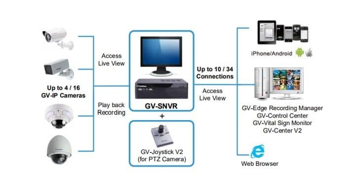 Geovision GV-SNVR0811 Network Web