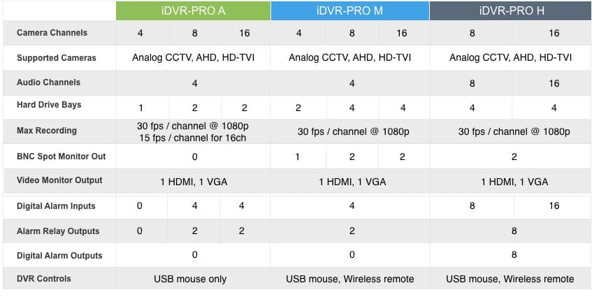HD Surveillance DVRs Feature Comparison
