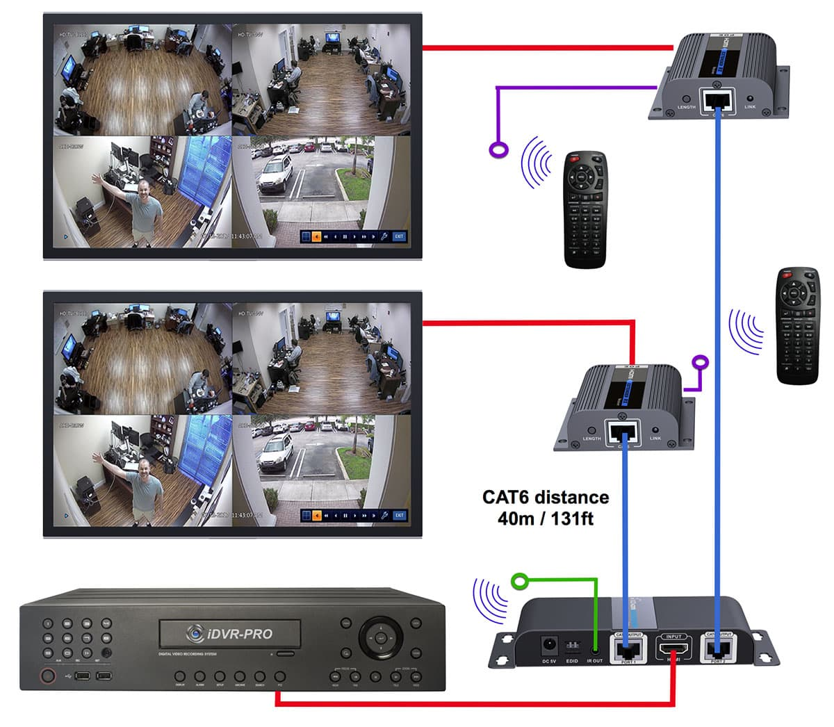 HDMI over Cat6 Spliiter to Multiple Monitors