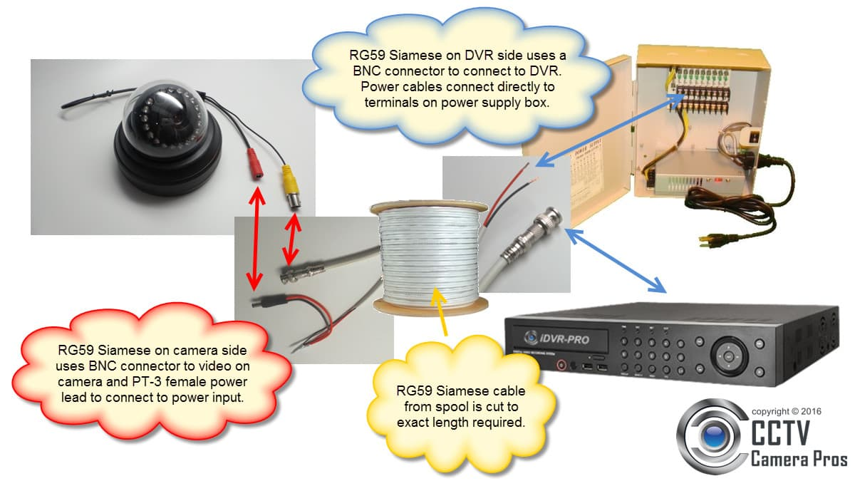 CCTV Camera System Cable Diagram with RG59 Siamese Cable, Surveillance DVR, Power Supply Box