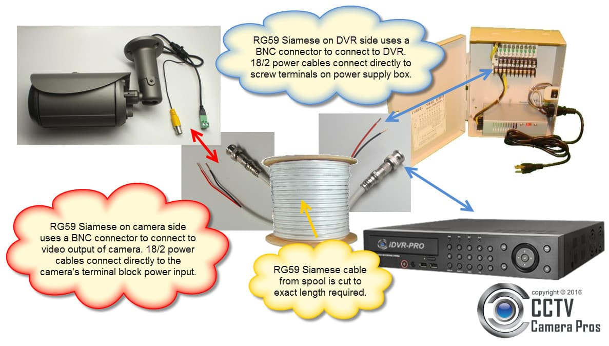 Surveillance System Installation Diagram - Security Camera wired to DVR and Power Supply box via RG59 Coax Cable