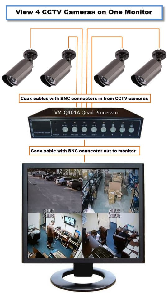 How-to Display 4 CCTV Cameras on 1 Monitor (quad split screen)