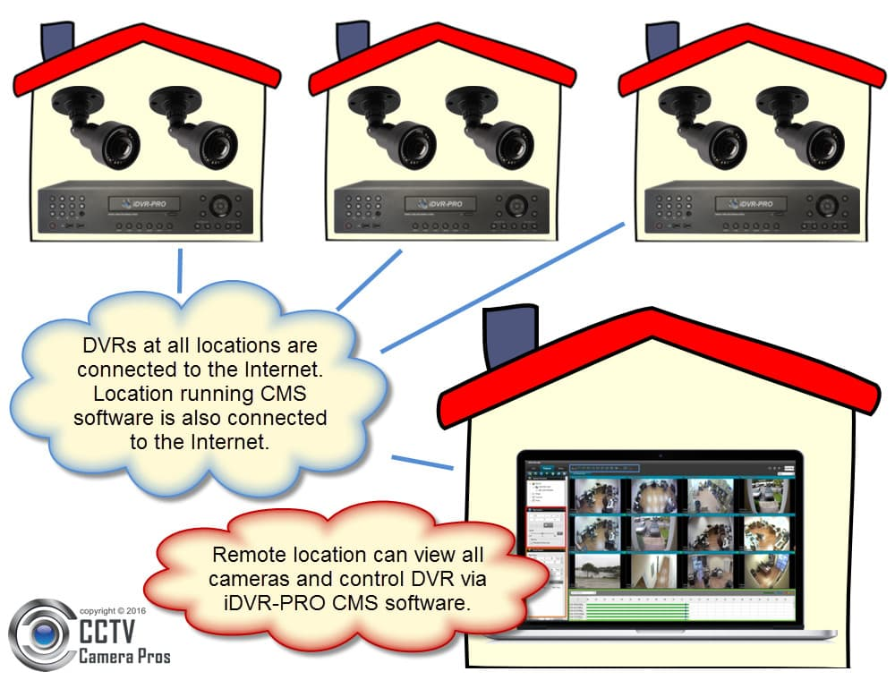 DVR Software - View Security Cameras at Multiple Locations