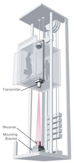 Elevator Camera Elevator Cctv Wireless Video Transmission