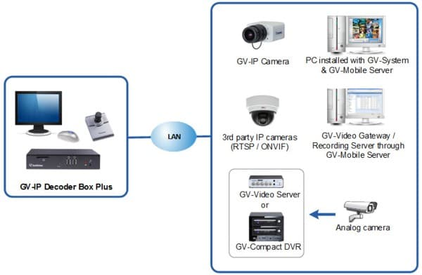 IP Camera Decoder Box Plus