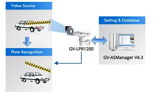 Geovision GV-LPR1200 License Plate Recognition