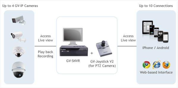 Geovision GV-SNVR0400F Network Web
