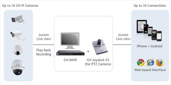 Geovision GV-SNVR1600 Network Web