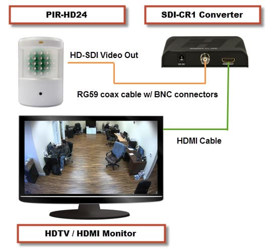HD-SDI Camera to HDMI Monitor