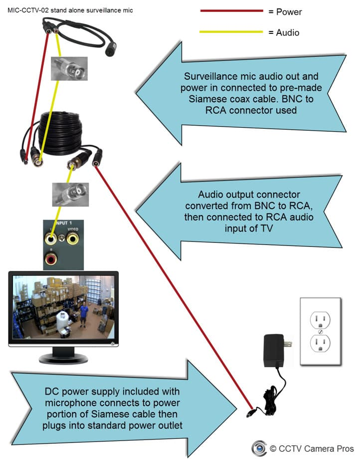 connect surveillance microphone to tv audio how to connect a cctv camera directly to a tv monitor samsung security camera wiring diagram at panicattacktreatment.co