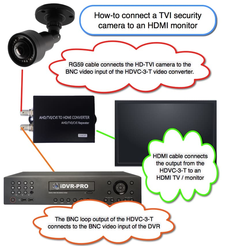 Connect HD-TVI CCTV Camera to HDMI Monitor and DVR