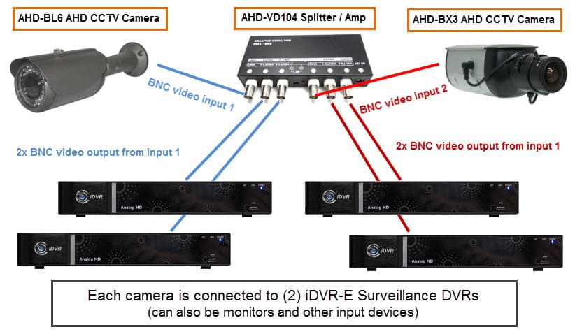 AHD CCTV Video Splitter