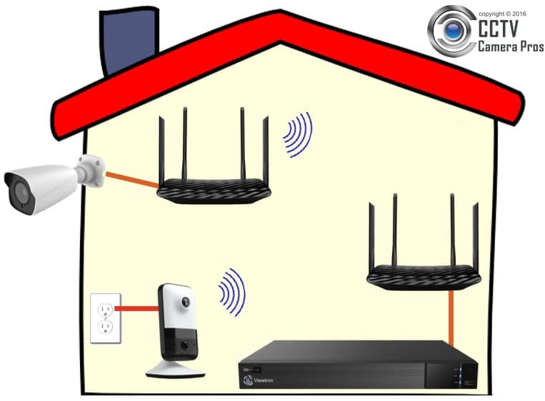 how to connect wireless ip camera to pc