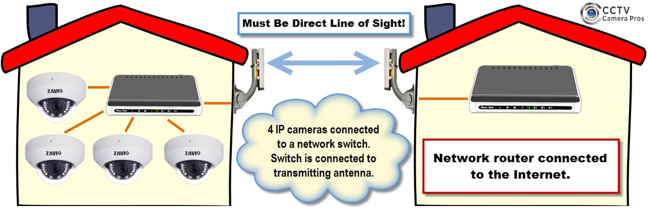 Wireless Network Camera System