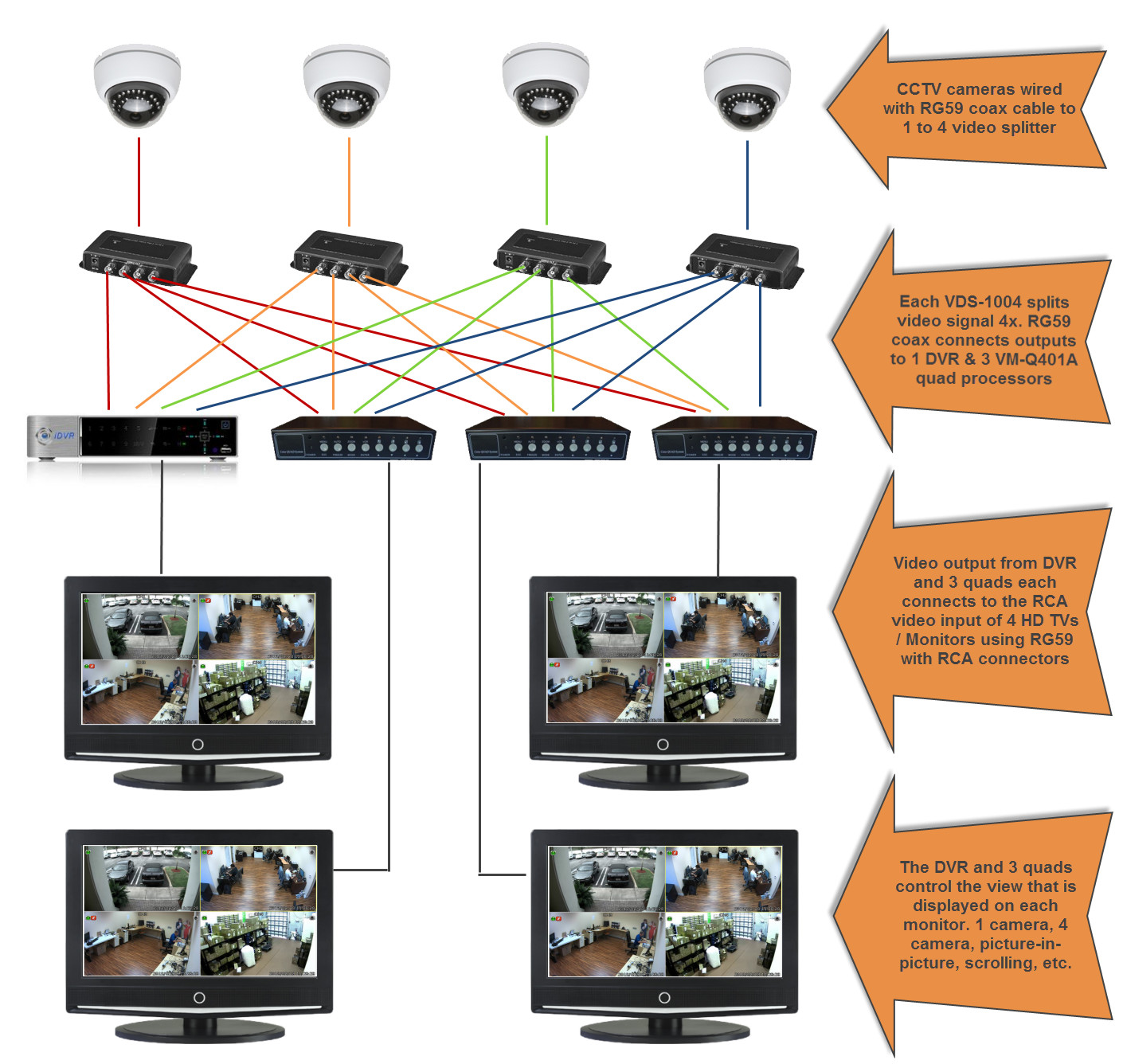 How To Connect Cctv Camera Video Multiple Monitors And Dvrs Monitor Power Control Wiring Diagram