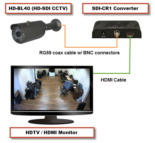 HD-SDI BNC to HDMI Converter