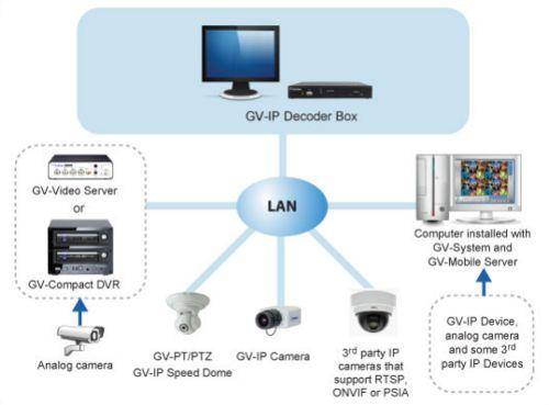 Lorex camera wiring diagram lorex free engine image for for Ip camera design tool