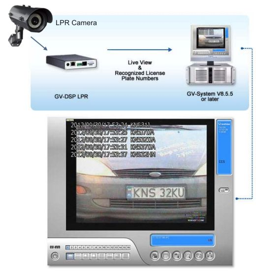 ANPR Software