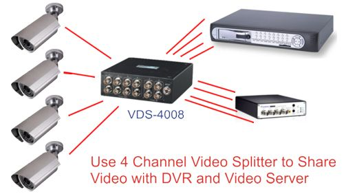 Geovision Video Server Setup using BNC Video Splitter