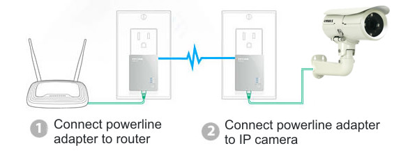 Gigabit Power Line Ethernet Network Adapter For Network Ip