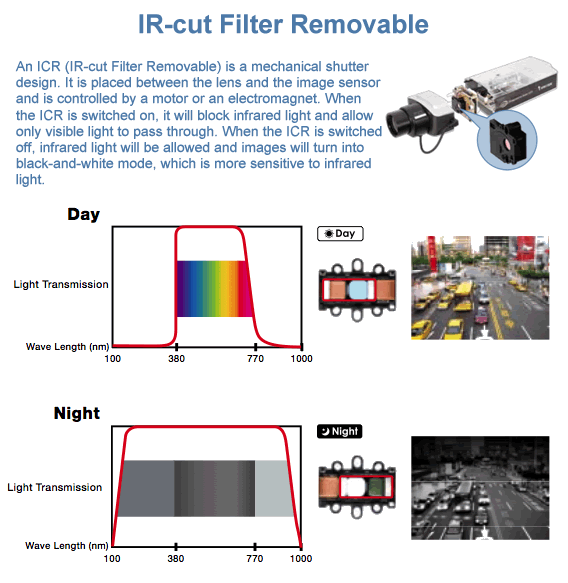 Removeable IR Cut Filter