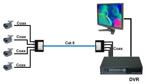 rg59 cat5 balun diagram how to use a video balun and cat5 cable for cctv cameras cctv camera installation wiring diagram at soozxer.org