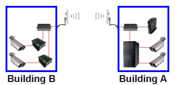wireless camera systems Wireless LAN Diagram the above diagram illustrates one possible solution using cctv camera pros wireless system this displays a simple example of how an installer can deploy a