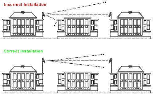 Wireless System Installation