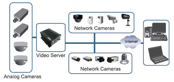 network video server   ip video server   zavio v  tzavio v  t network diagram