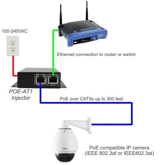 802 3at Poe Injector Gigabit Ethernet