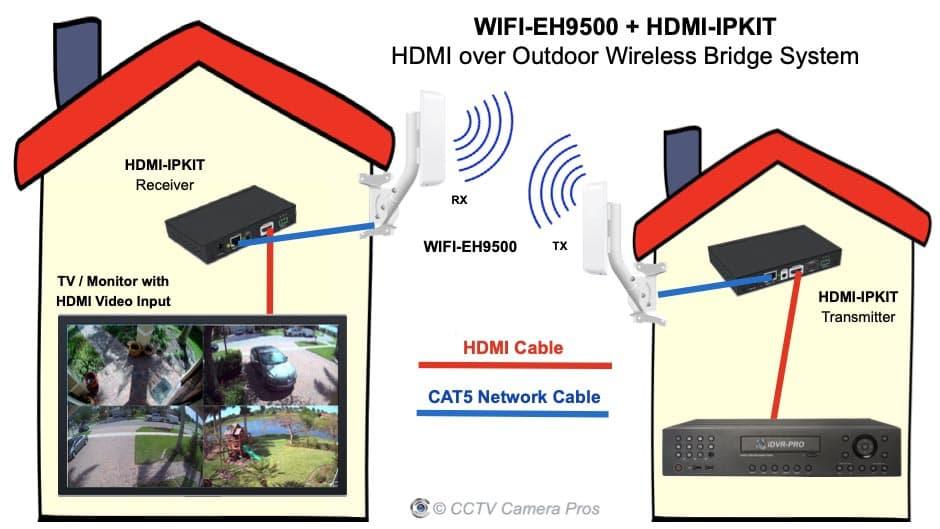 HDMI Over WIFI Bridge Outdoor