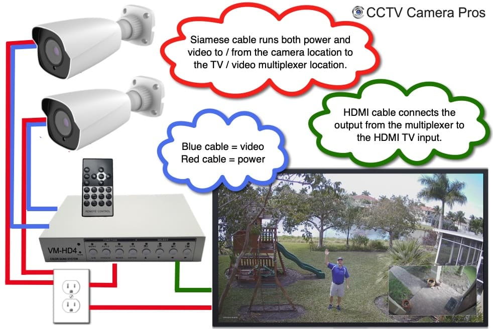 How-to Display Multiple 4K Security Cameras on HDMI TV Monitor