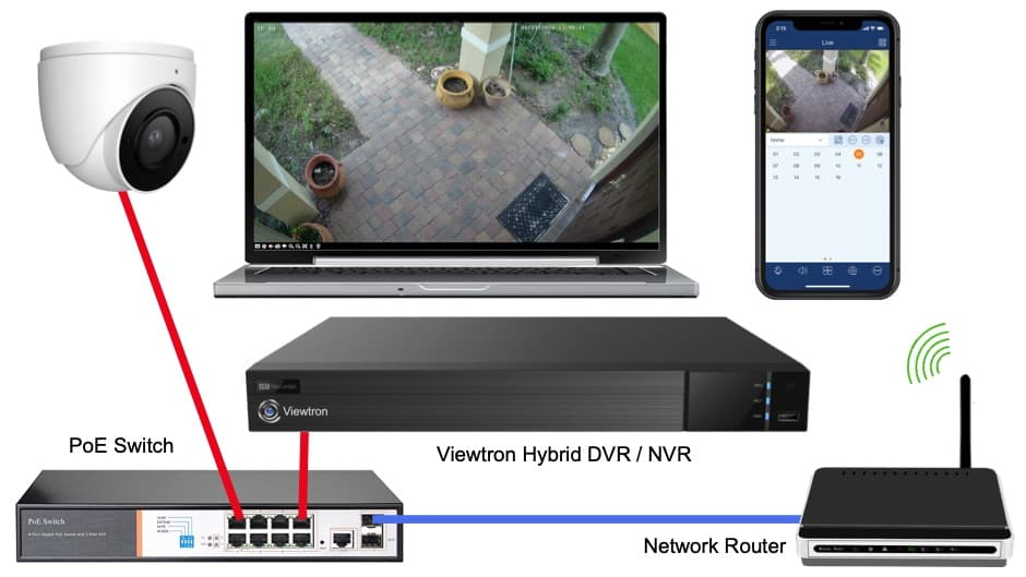 IP Camera DVR Setup