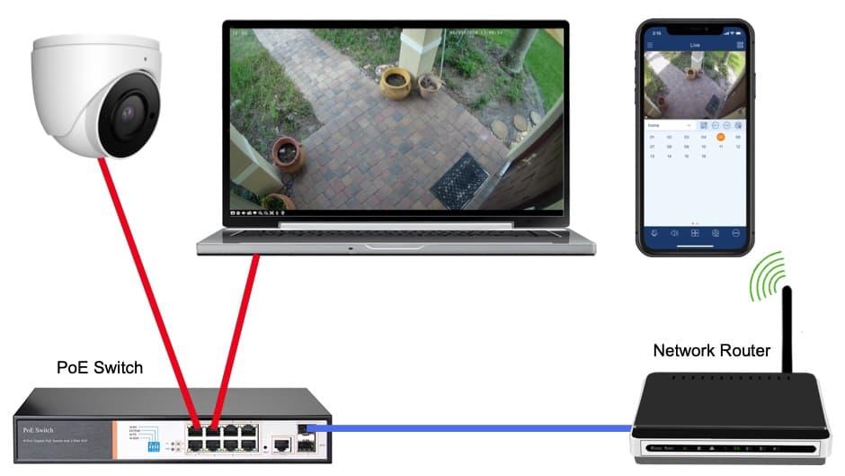 IP Camera Network Setup