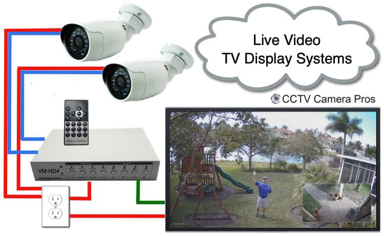 Security Camera Live TV Display
