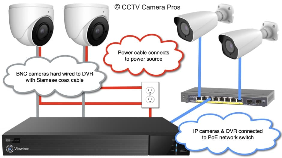 How-to Connect IP Camera to DVR