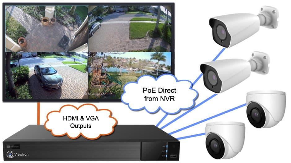 PoE IP Camera System
