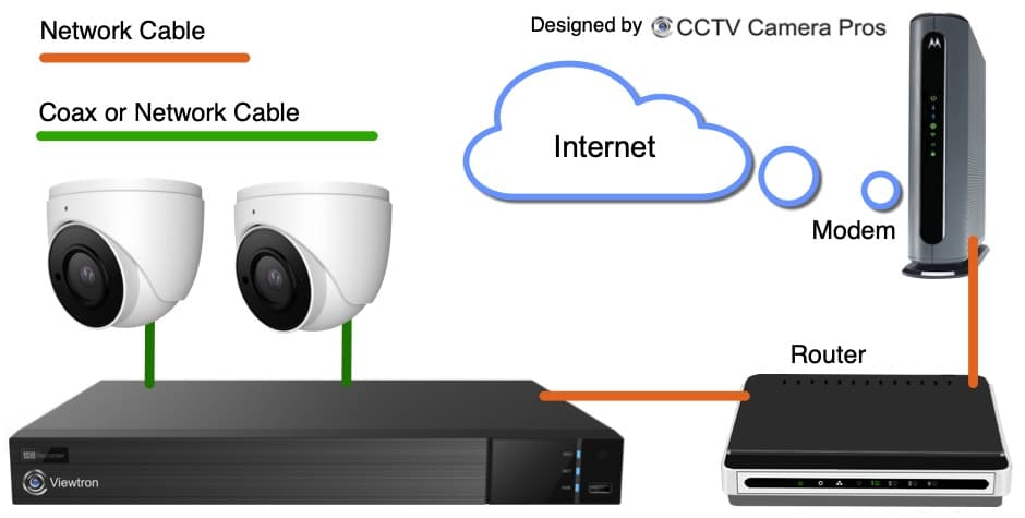 Connect DVR / NVR to Router