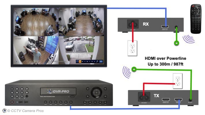 HDMI Over Powerline Kit