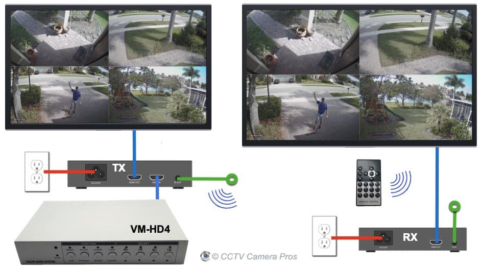 HDMI Over Power Line CCTV Multiplexer