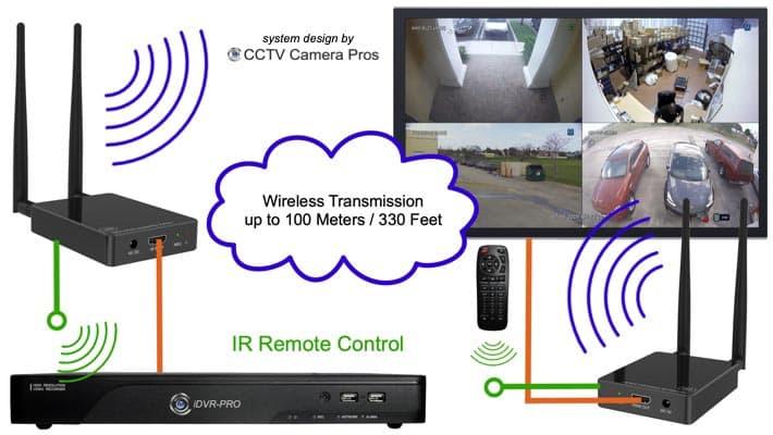 Wireless HDMI Transmitter Receiver
