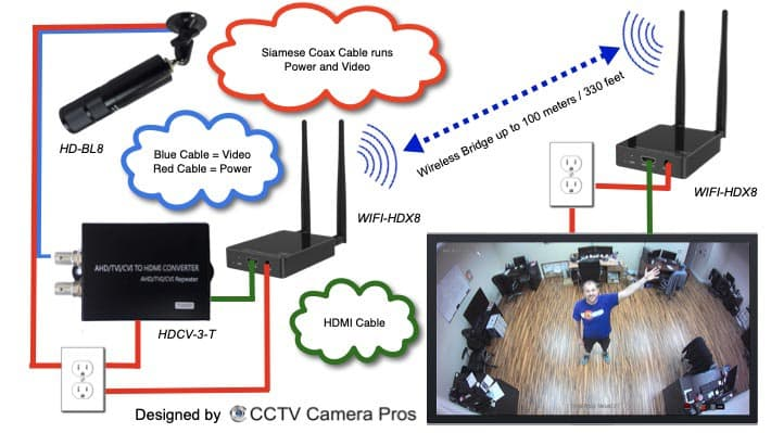Wireless CCTV Camera Monitor