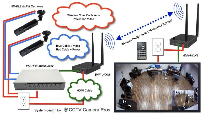 Wireless Security Cameras Multiplexer