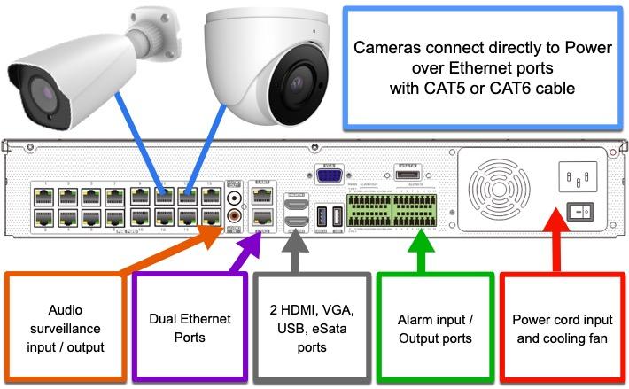 16ch PoE IP Camera NVR