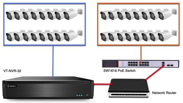 32 Channel IP Camera System