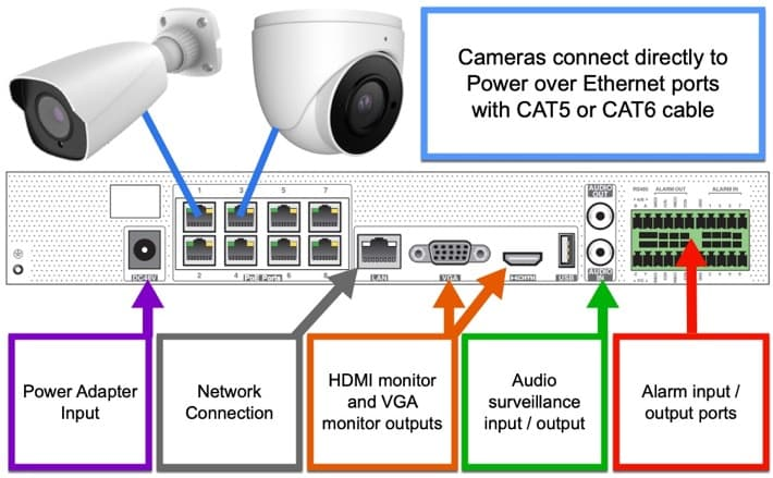 PoE IP Camera NVR