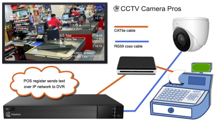 CCTV DVR POS Installation