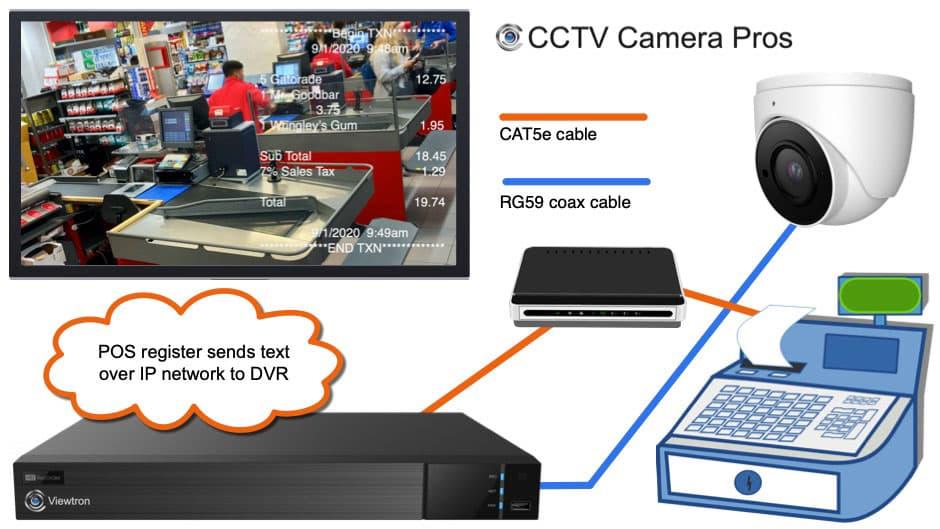 CCTV DVR POS Installation
